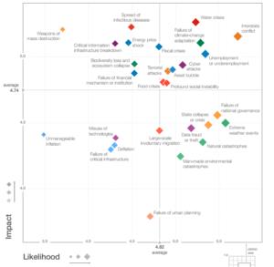 Probabilità e impatto di diversi tipi di rischi. I cyber attacchi (in alto a destra) sono tra i più probabili e a maggior impatto. Close-up Engineering