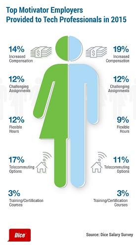 Parità di genere, report di Dice. Close-up Engineering