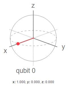 qubit H