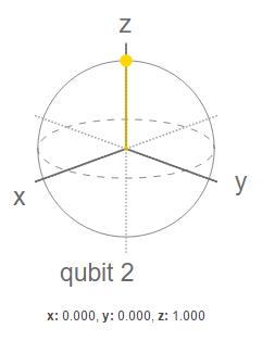 qubit HH