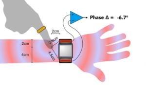SkinTrack, calcolo della posizione del tocco tramite onde elettromagnetiche. Close-up Engineering