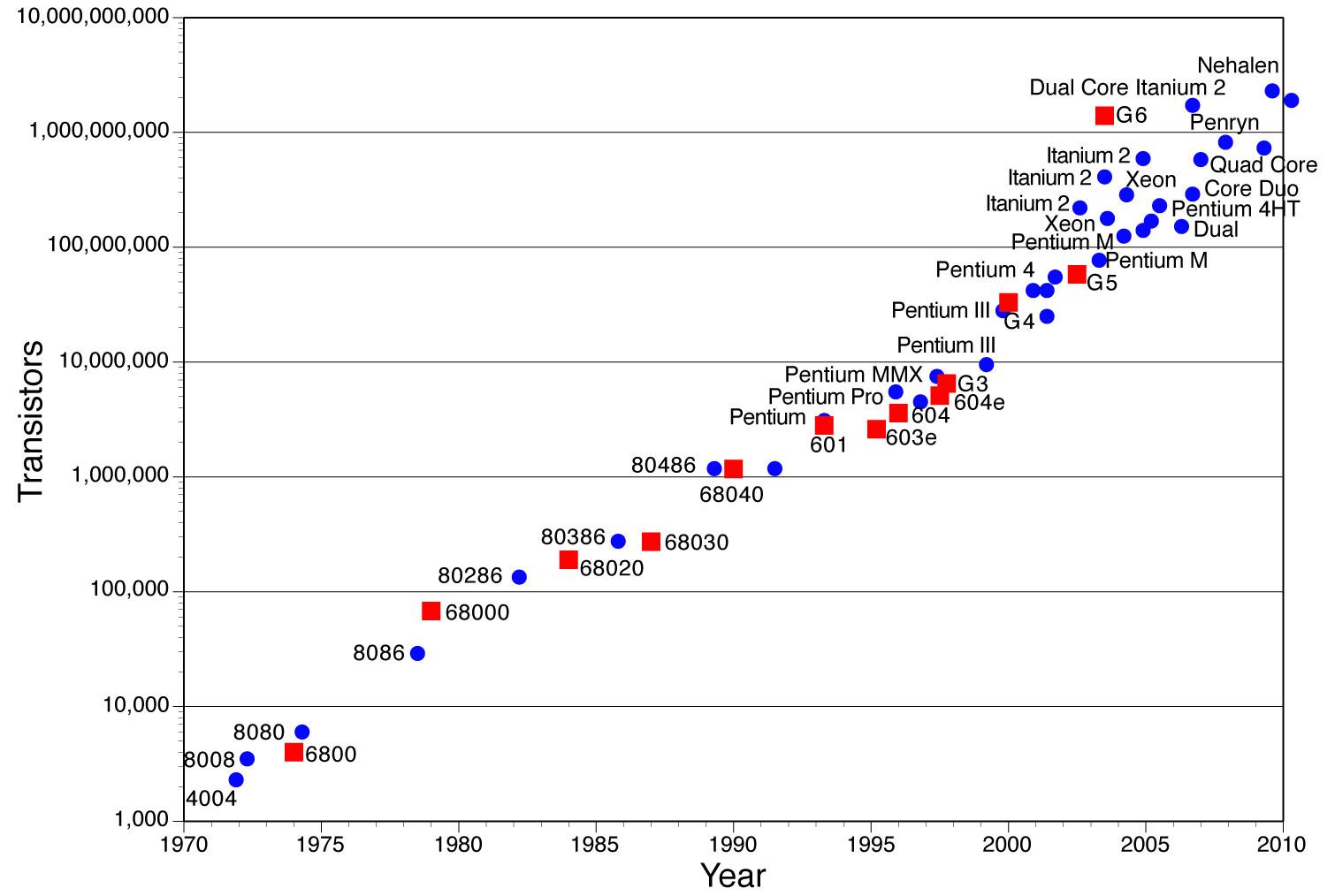 Moores Law Obsoleta legge di Moore