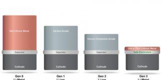 Batterie Litio-Metallo: il doppio dell'autonomia per droni, auto e smartphone