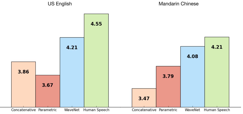 WaveNet Google DeepMind Intelligenza Artificiale