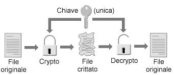 Cifratura Simmetrica, crittografia, sicurezza