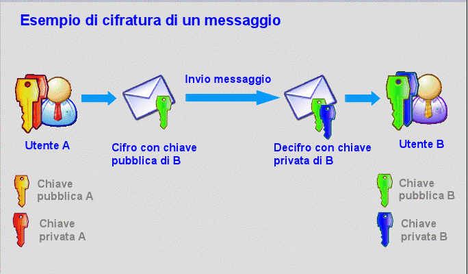 Cifratura Asimmetrica, Crittografia, Sicurezza