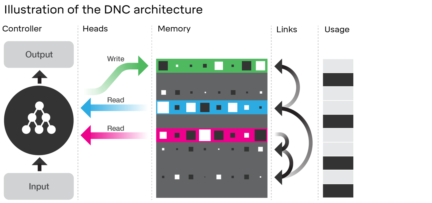 Differentiable Neural Computer Artificial Intelligence Imparare