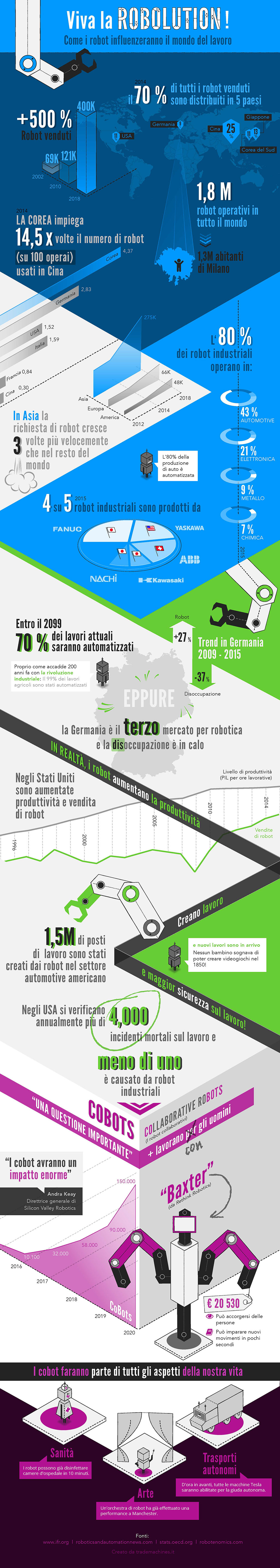 Infografica Industria 4.0 - Trade Machines