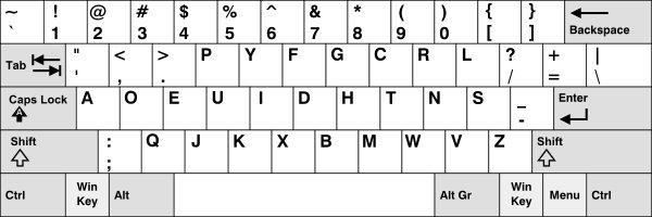 Perché utilizziamo la tastiera QWERTY (3)
