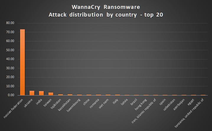 Attacco Hacker Mondiale (7)