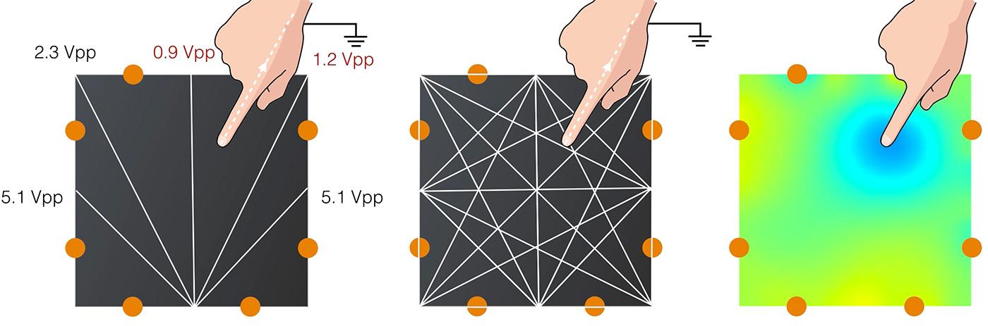 Electrick è una nuova tecnologia a basso costo, che tramite della pittura al carbone e degli elettrodi, ti permette di trasformare qualsiasi oggetto 3D in uno schermo touch!