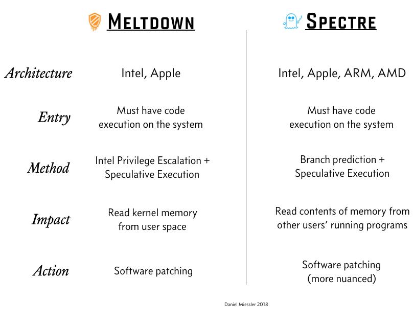 Differenze tra Meltdown e Spectre